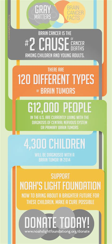 Go Gray in May – Thanks for Your Support this Brain Cancer