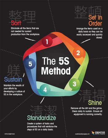 The 5S Method Poster | Creative Safety Supply