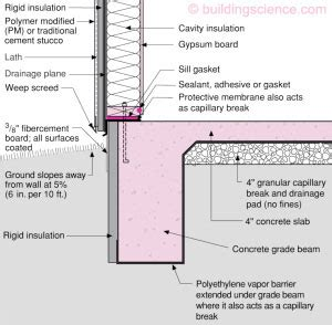 Slab-on-Grade Insulation - Madison Gas and Electric