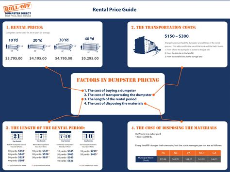 The Factors of Dumpster Rental Pricing [Infographic