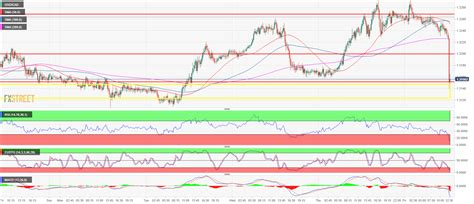 USD/CAD Technical Analysis: Free fall below 1