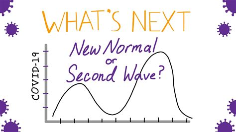 What's Next With COVID-19: New Normal or Second Wave? - An