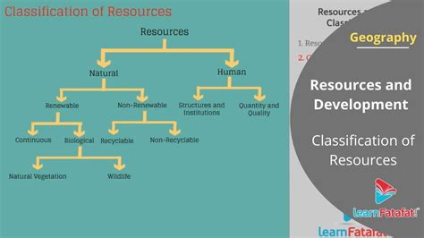 Resources and Development Class 10 Geography CBSE - YouTube